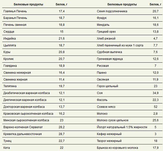 Какие Продукты Для Белковой Диеты. Белковая диета — меню для быстрого похудения в домашних условиях