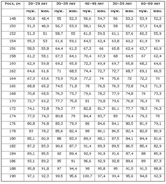 172 frau bei idealgewicht cm Normalgewicht